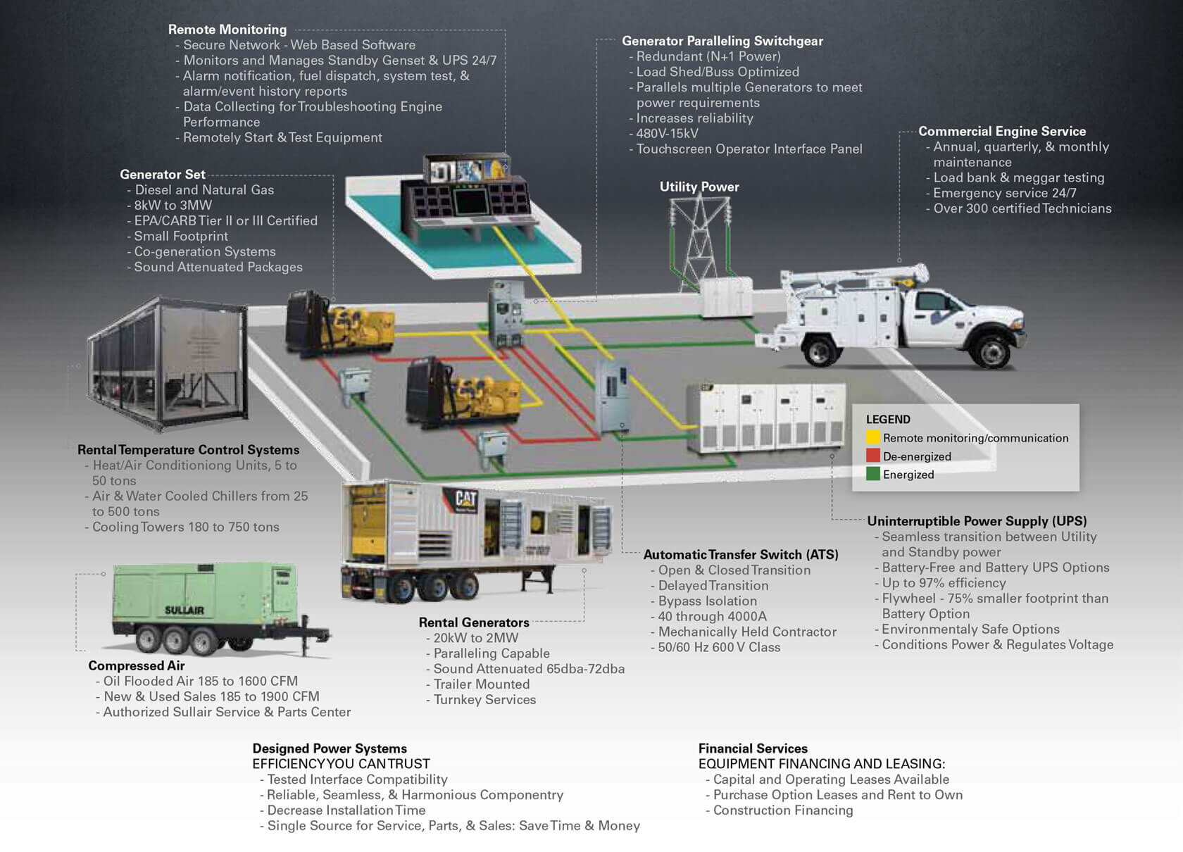 Power Solutions infographic